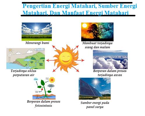 Pengertian Energi Matahari, Sumber Energi Matahari, Dan Manfaat Energi Matahari